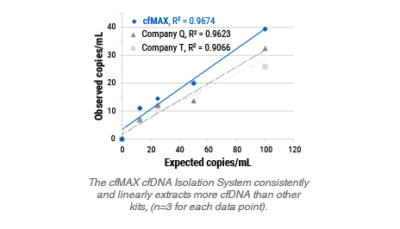 Highly flexible cfMAX cfDNA Isolation System