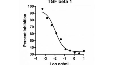 Human cell-expressed cytokines and growth factors